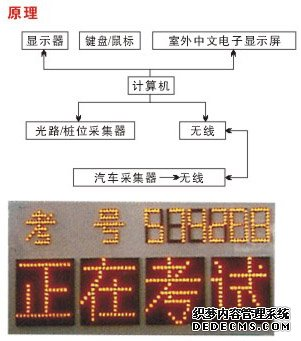 机动车桩考仪,电子倒桩仪,汽车红外线桩考仪-上海顶邦