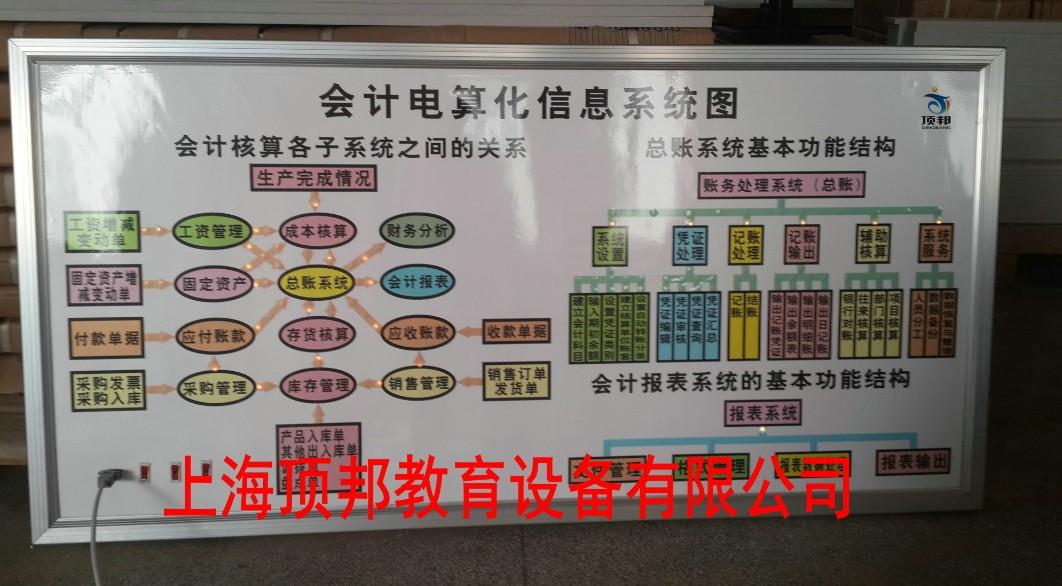 会计电算化信息系统图